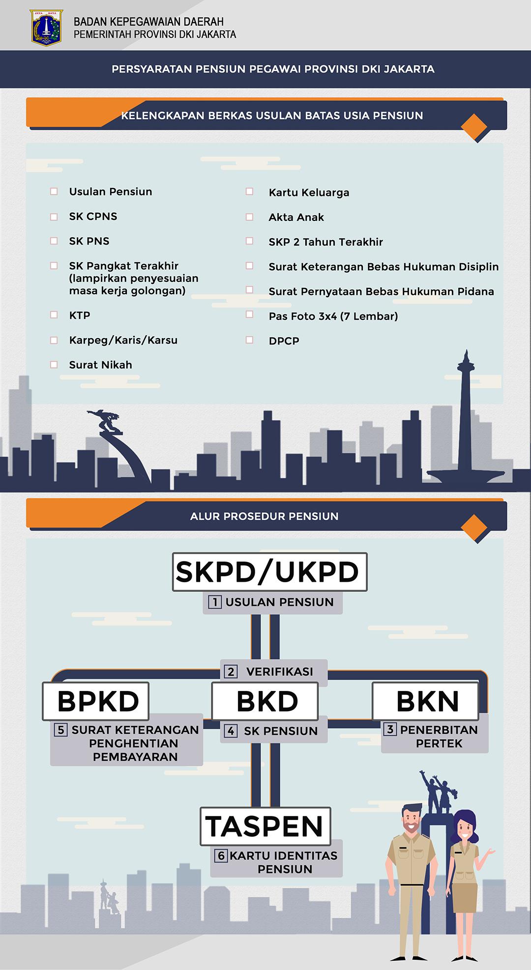 Infografis Persyaratan Pensiun Pegawai Provinsi DKI Jakarta