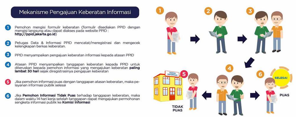 Mekanisme Pengajuan Keberatan Informasi