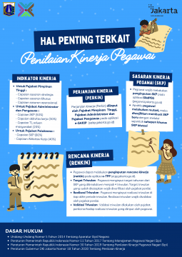 Infografis - Penilaian Kinerja Pegawai