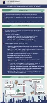 Infografis Persyaratan Mutasi Antar Instansi di Lingkungan Pemerintah Provinsi DKI Jakarta