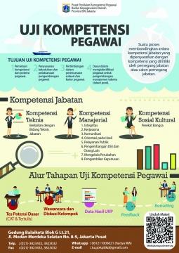 Infografis Uji Kompetensi Pegawai
