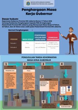 [Infografis] Penghargaan Masa Kerja Gubernur