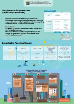 [Infografis] Pemberian Penghargaan Satyalencana Karya Satya Presiden