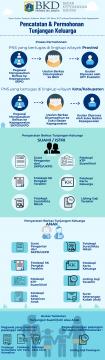 Infografis - Pencatatan dan Permohonan Tunjangan Keluarga