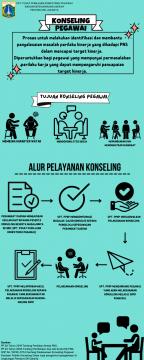 Infografis - Konseling Pegawai